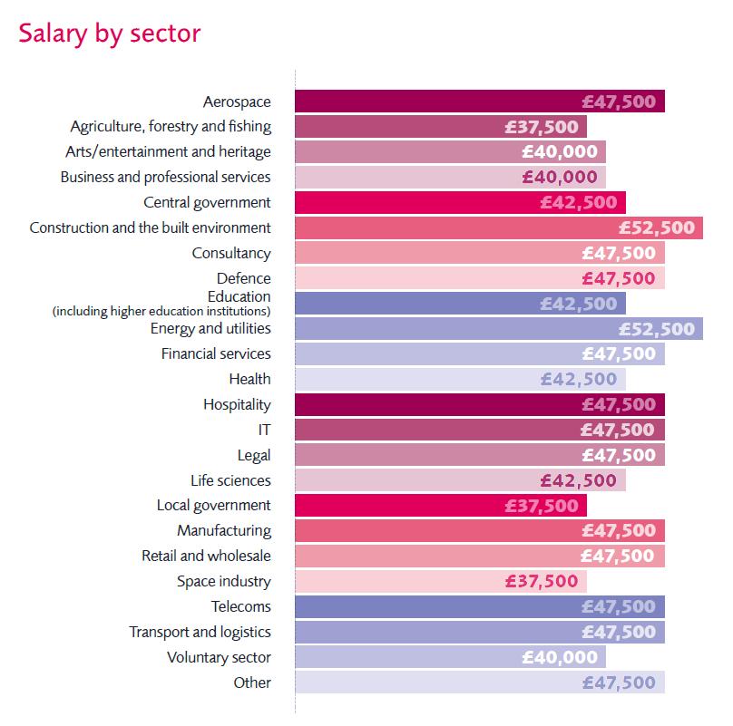 Salary trends APM