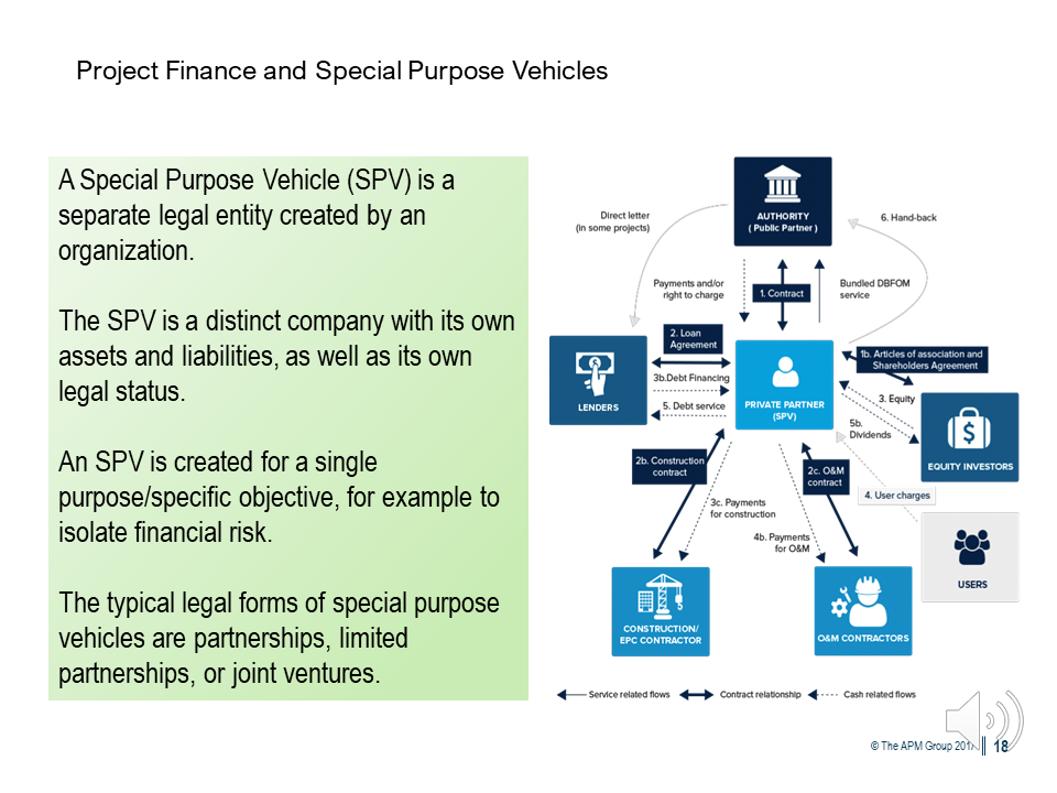 CP3P Foundation Project Finance diagram